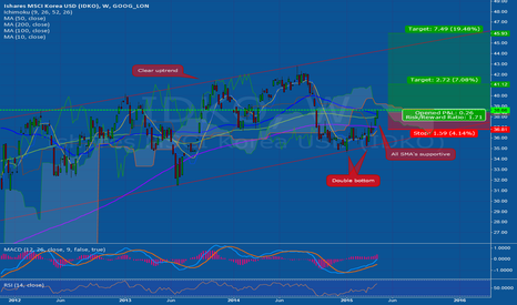 IDKO: Missed the Nikkei Rally?