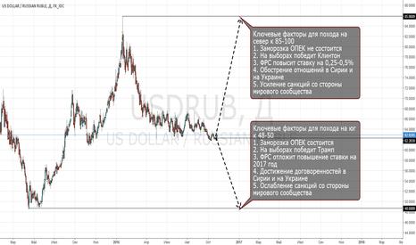 USDRUB: Прогноз по рублю на ноябрь.