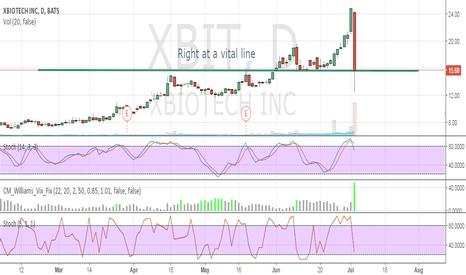 XBIT: Wants lower if this level breaks