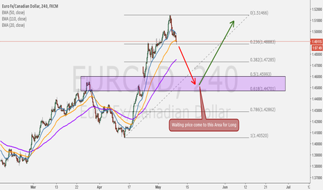 "EURCAD: It's look similarly with EURNZD, Waiting for ""Pullback"""