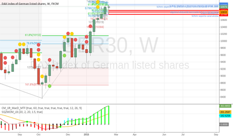 GER30: and finally Short on DAX