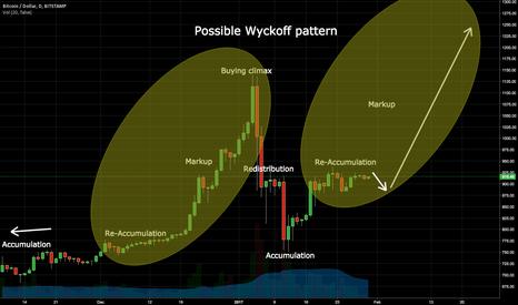 BTCUSD: Wyckoff and Bitcoin
