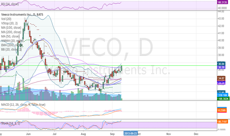 VECO: Bottoming play breaking out over all MA resistance.