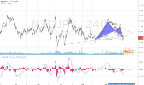 NZDJPY: bat pattren and abcd