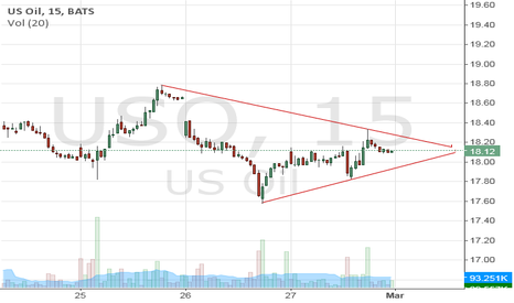 USO: Short if crosses below line or long if crosses the downtrend