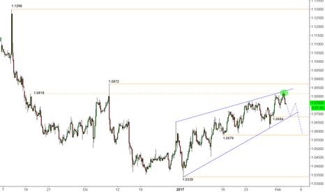 EURUSD: Se esfuman las presiones compradoras en el EUR/USD