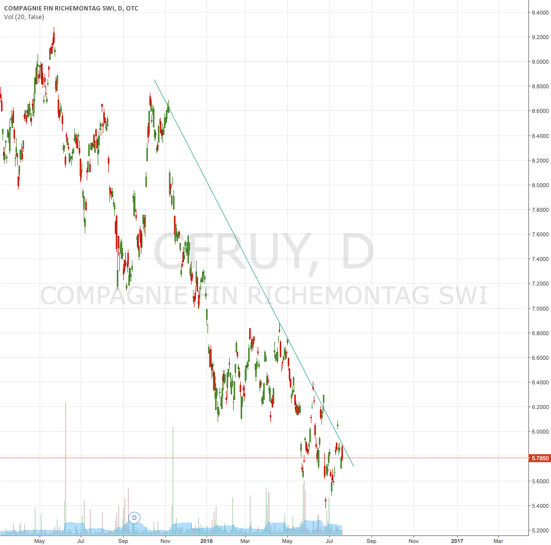 downtrend CFR ADR