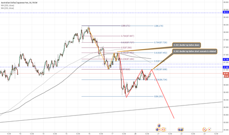 AUDJPY: AUDJPY - Closer look on short scenario