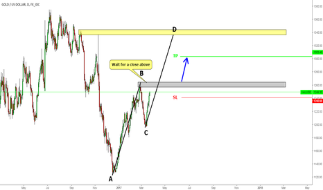 XAUUSD: GOLD Watch for long position
