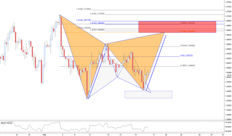 GBPUSD: GBPUSD / 4HR / POTENTIAL GARTLEY PATTERN