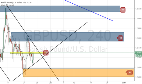 GBPUSD: GBPUSD : waiting for the aggregation