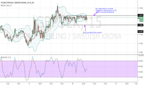 GBPSEK: Buy GBP, Dump SEK-Long term correction underway.