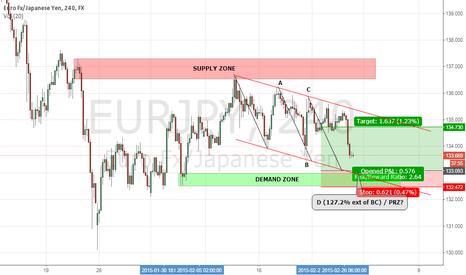 EURJPY: EUR/JPY: DOWNWARD CHANNEL / LONG SETUP 4H