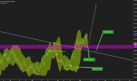 EURUSD: Buying based on Mongerskit Trading System - 4hrs