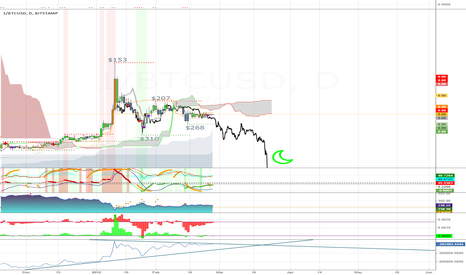 1/BTCUSD: Inverse Bitcoin Bubble