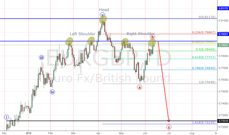 EURGBP:  EURGBP set up For This Week