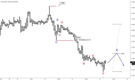 EURUSD: Elliott Wave Analysis: EURUSD Looking Lower, After Correction