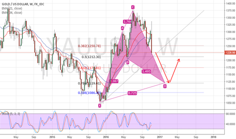 XAUUSD: GOLD BIg CYPHER (weekly)