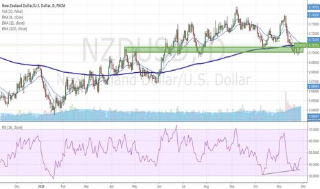 NZDUSD: Buy NZDUSD
