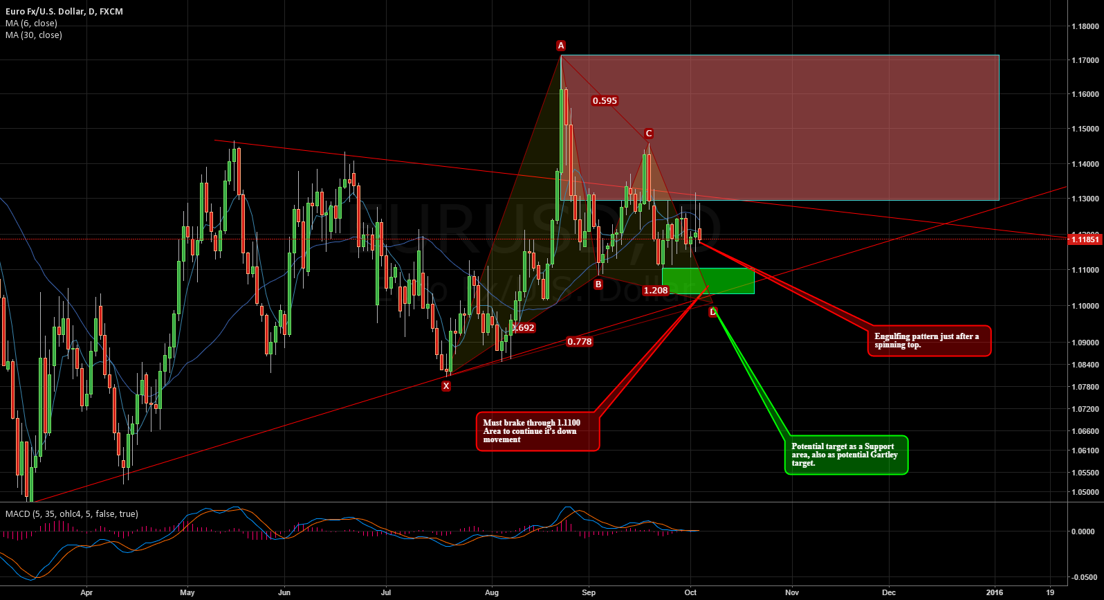 $EURUSD Trading plan for tomorrow