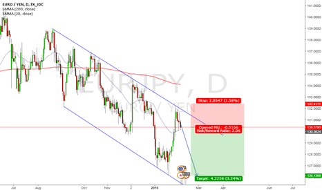 EURJPY: EUR/JPY Short Set Up