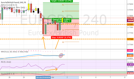 EURGBP: Double bottom formation EURGBP on 4HR