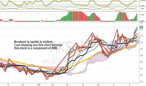 AKS: XME Components Analysis Number 10: AKS (AK Steel)