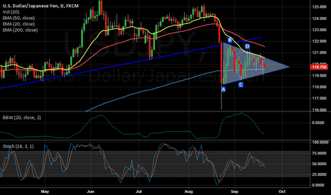 USDJPY: Squeeze on USDJPY - Breakout this week