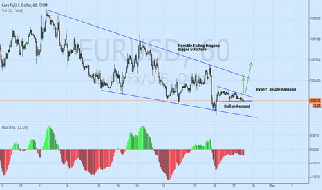 EURUSD: EURUSD Pennant within diagonal