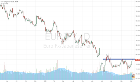 EURJPY: short EURJPY by the structure
