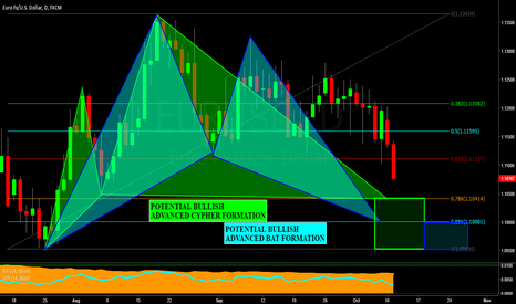 EURUSD: EURUSD DAILY CHART: Advanced Pattern Formations