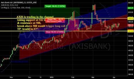 AXISBANK: Daily Chart Analysis