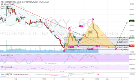 UVXY: UVXY Possible Bullish Cipher