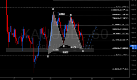 XAUUSD: Bullish Gartley on Gold