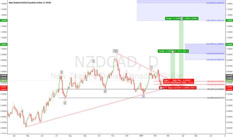 NZDCAD: NZDCAD buy 1500 pips
