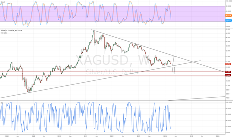 """XAGUSD: approaching area of big stops, could see a """"flash crash"""""""