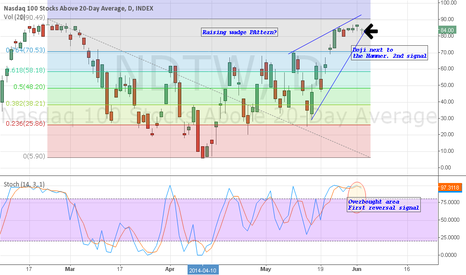 NDTW: NASDAQ: SHORT for a correction at least