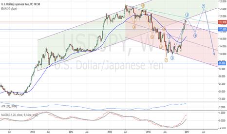 USDJPY: USD/JPY: Long term analysis
