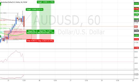 AUDUSD: #AUDUSD 50sma Retest Long #Forex #Trade Idea