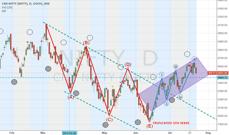 NIFTY: Nifty spot range for the week is 8417-8655