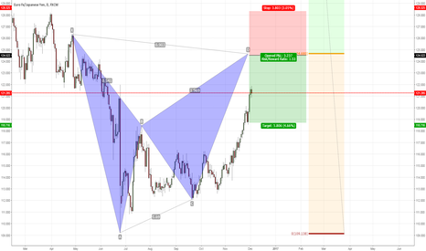 EURJPY: EURJPY bearis bat pattern