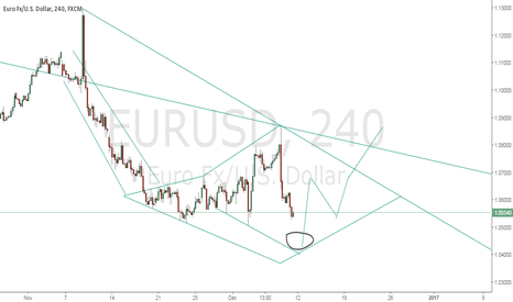 EURUSD: alternate Diamond design