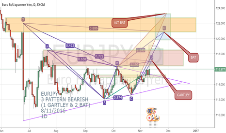 EURJPY: EURJPY 3 PATTERN BEARISH  (1 GARTLEY & 2 BAT)  8/11/2016 1D
