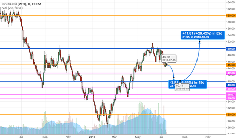 USOIL: USOIL will find support at 40 then rally past 50