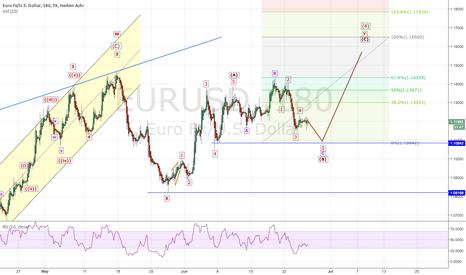 EURUSD: EURUSD: Up to 1.165 ?