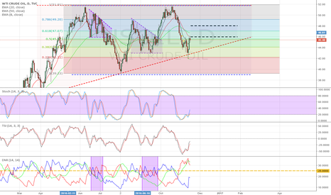 USOIL: USOil:  forming an ascending triangle or a rectangle channel?