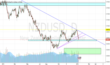 NZDUSD: NZD/USD downside bias.
