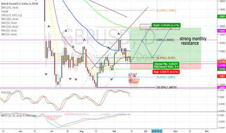 GBPUSD: CABLE to BREAK monthly resistance for long position