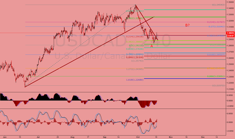 USDCAD: Loonie broke trend line support?