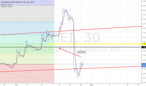 BCEI: massive upside if price holds the channel